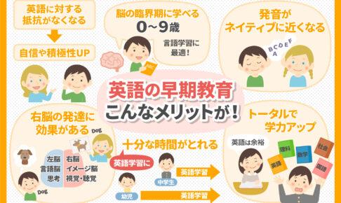 幼児教育で英語は何歳からやるべきか。早期に始める事の7のメリットを紹介